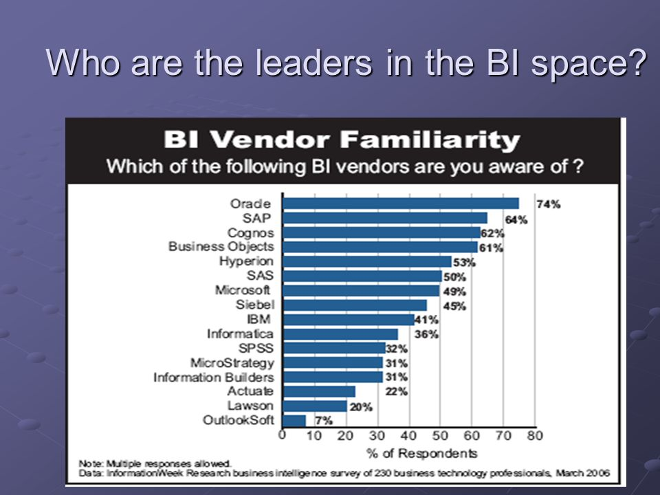 Who are the leaders in the BI space
