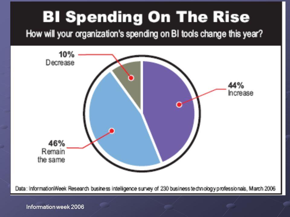 Why invest in BI.