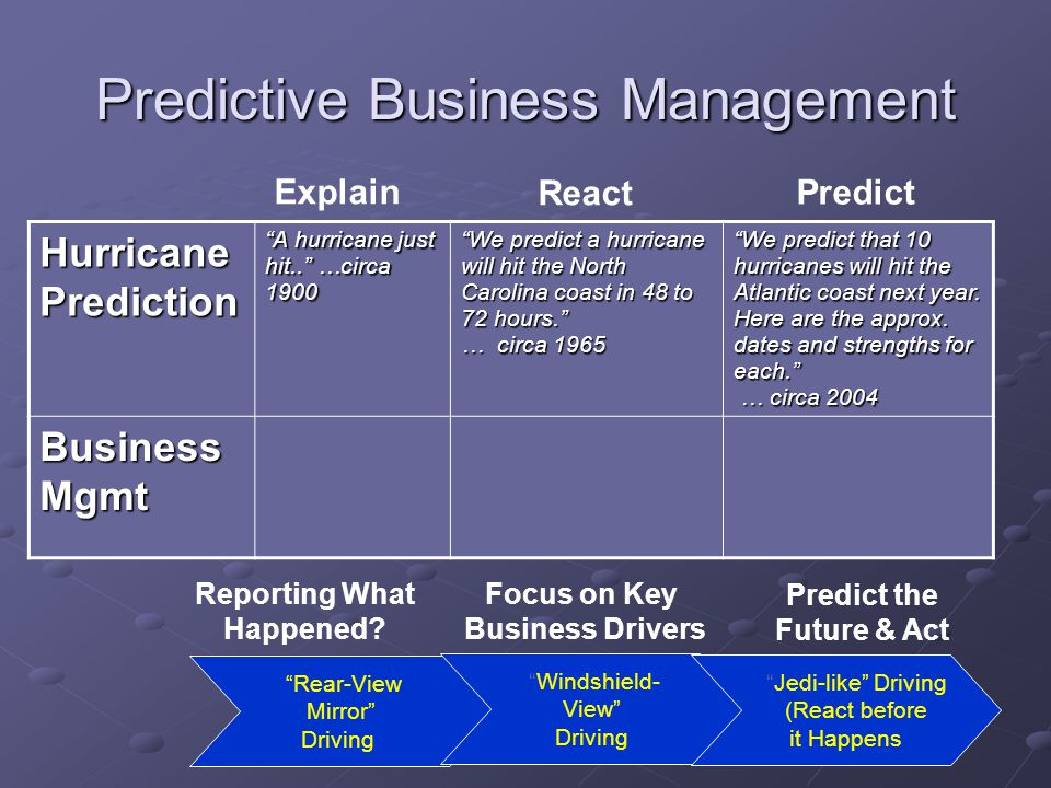 Predictive Business Management Rear-View Mirror Driving Windshield- View Driving Jedi-like Driving (React before it Happens Hurricane Prediction A hurricane just hit.. …circa 1900 We predict a hurricane will hit the North Carolina coast in 48 to 72 hours. … circa 1965 We predict that 10 hurricanes will hit the Atlantic coast next year.