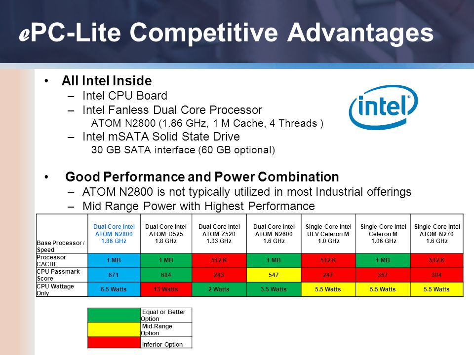 e PC-Lite Competitive Advantages All Intel Inside –Intel CPU Board –Intel Fanless Dual Core Processor ATOM N2800 (1.86 GHz, 1 M Cache, 4 Threads ) –Intel mSATA Solid State Drive 30 GB SATA interface (60 GB optional) Good Performance and Power Combination –ATOM N2800 is not typically utilized in most Industrial offerings –Mid Range Power with Highest Performance Base Processor / Speed Dual Core Intel ATOM N2800 1.86 GHz Dual Core Intel ATOM D525 1.8 GHz Dual Core Intel ATOM Z520 1.33 GHz Dual Core Intel ATOM N2600 1.6 GHz Single Core Intel ULV Celeron M 1.0 GHz Single Core Intel Celeron M 1.06 GHz Single Core Intel ATOM N270 1.6 GHz Processor CACHE 1 MB 512 K1 MB512 K1 MB512 K CPU Passmark Score 671684243547247357304 CPU Wattage Only 6.5 Watts13 Watts2 Watts3.5 Watts5.5 Watts Equal or Better Option Mid-Range Option Inferior Option