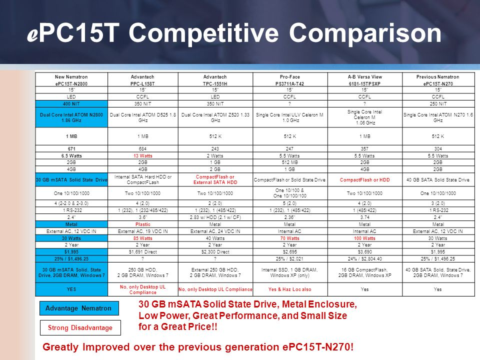 e PC15T Competitive Comparison Advantage Nematron 30 GB mSATA Solid State Drive, Metal Enclosure, Low Power, Great Performance, and Small Size for a Great Price!.