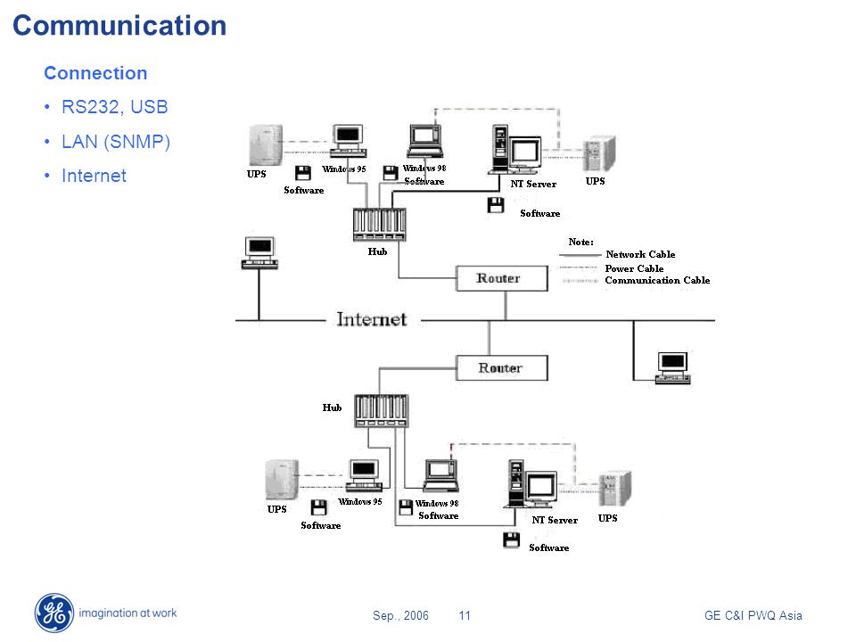 GE C&I PWQ AsiaSep., 200611 Communication Connection RS232, USB LAN (SNMP) Internet