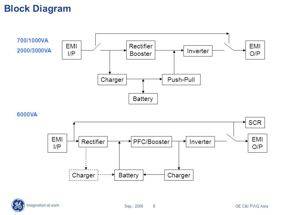 GE C&I PWQ AsiaSep., 20069 Battery ModelEP 700 T/REP 1000 T/REP 2000 T/REP 3000 T/REP 6000 T/R Num.