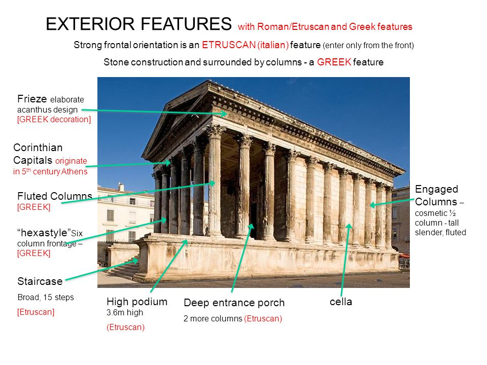 EXTERIOR FEATURES with Roman/Etruscan and Greek features Corinthian Capitals originate in 5 th century Athens Frieze elaborate acanthus design [GREEK decoration] Fluted Columns [GREEK] hexastyle Six column frontage – [GREEK] Staircase Broad, 15 steps [Etruscan] High podium 3.6m high (Etruscan) Deep entrance porch 2 more columns (Etruscan) cella Engaged Columns – cosmetic ½ column - tall slender, fluted Strong frontal orientation is an ETRUSCAN (italian) feature (enter only from the front) Stone construction and surrounded by columns - a GREEK feature