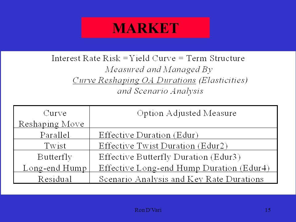 Ron D Vari14 INTEGRATED FIXED-INCOME MULTI-FACTOR MODEL