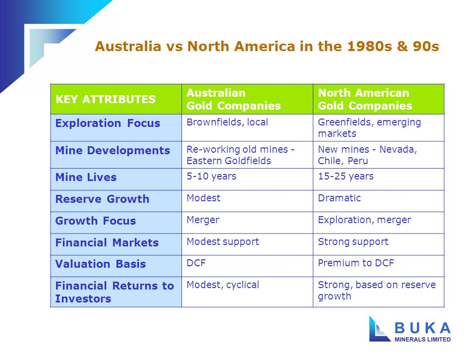 Australia vs North America in the 1980s & 90s KEY ATTRIBUTES Australian Gold Companies North American Gold Companies Exploration Focus Brownfields, localGreenfields, emerging markets Mine Developments Re-working old mines - Eastern Goldfields New mines - Nevada, Chile, Peru Mine Lives 5-10 years15-25 years Reserve Growth ModestDramatic Growth Focus MergerExploration, merger Financial Markets Modest supportStrong support Valuation Basis DCFPremium to DCF Financial Returns to Investors Modest, cyclicalStrong, based on reserve growth