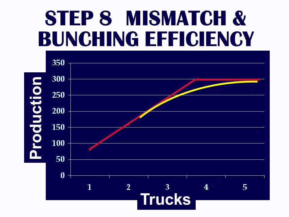 STEP 8 MISMATCH & BUNCHING EFFICIENCY Trucks Production
