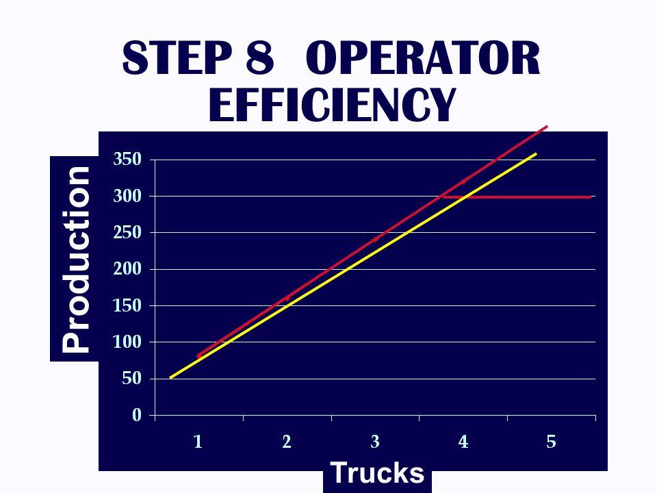 STEP 8 OPERATOR EFFICIENCY Trucks Production