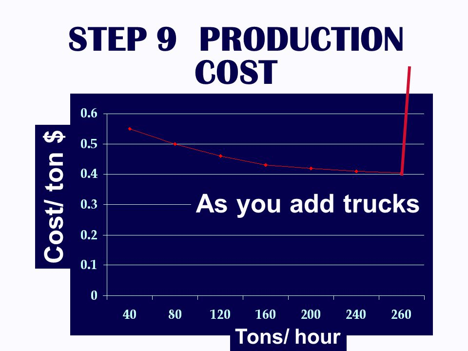 STEP 9 PRODUCTION COST Tons/ hour Cost/ ton $ As you add trucks