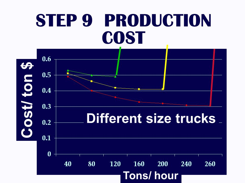 STEP 9 PRODUCTION COST Tons/ hour Cost/ ton $ Different size trucks