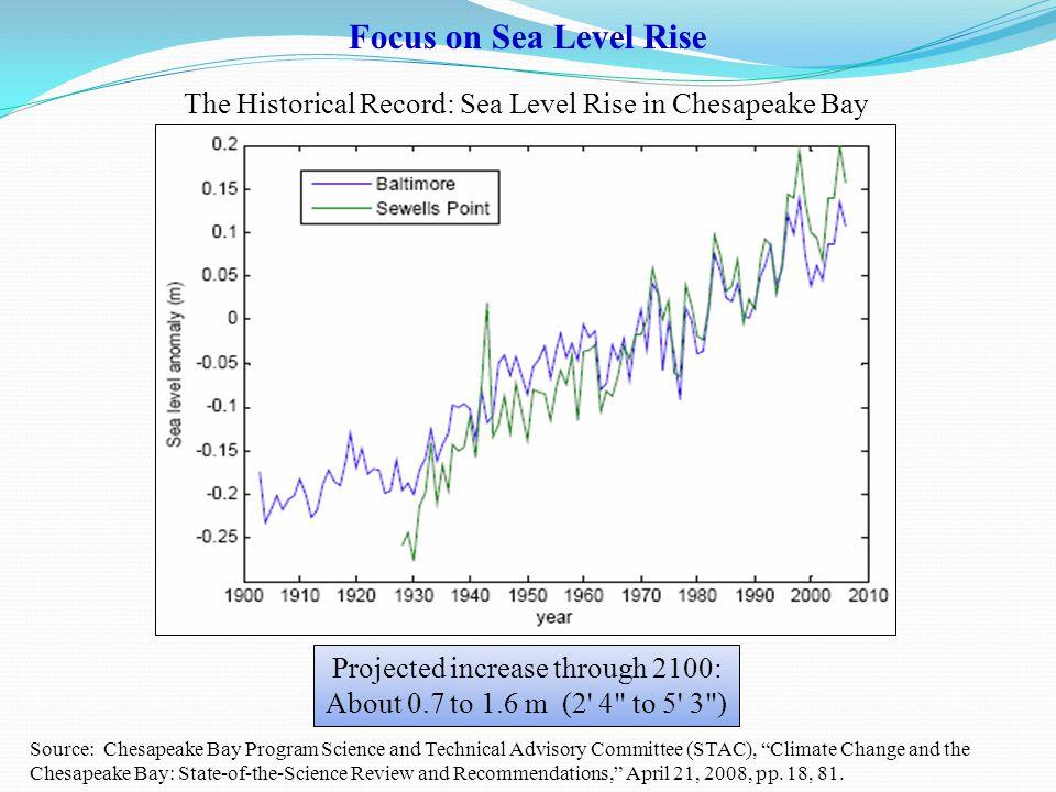 Source: John Boon, Ph.d., Sea Coast And Sea Level Trends, 2008, pp.