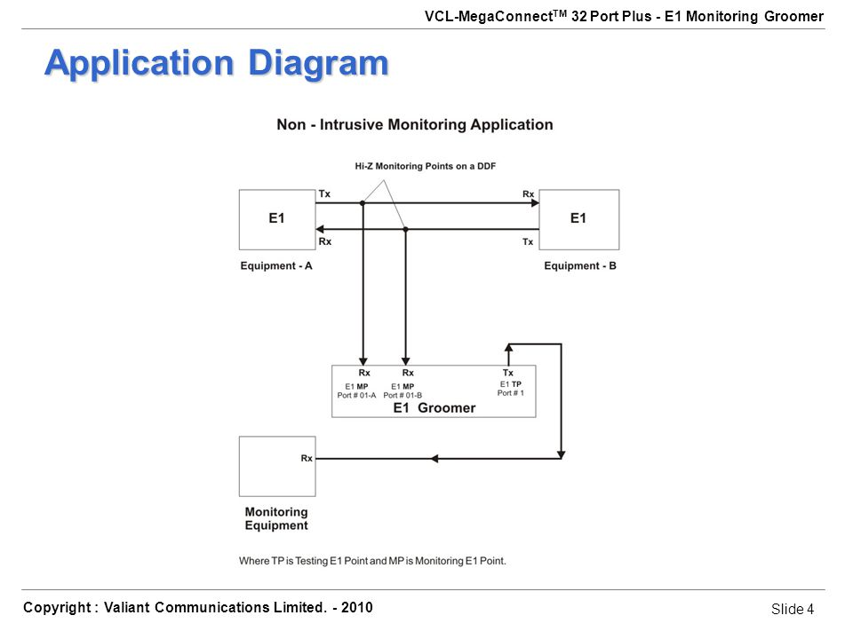 Slide 4 Copyright : Valiant Communications Limited.
