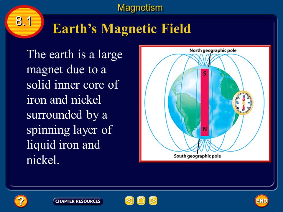 Magnetic poles are where the magnetic force exerted by the magnet is strongest. Magnetic Poles 8.1 Magnetism Like poles (ie.2 north poles or 2 south p