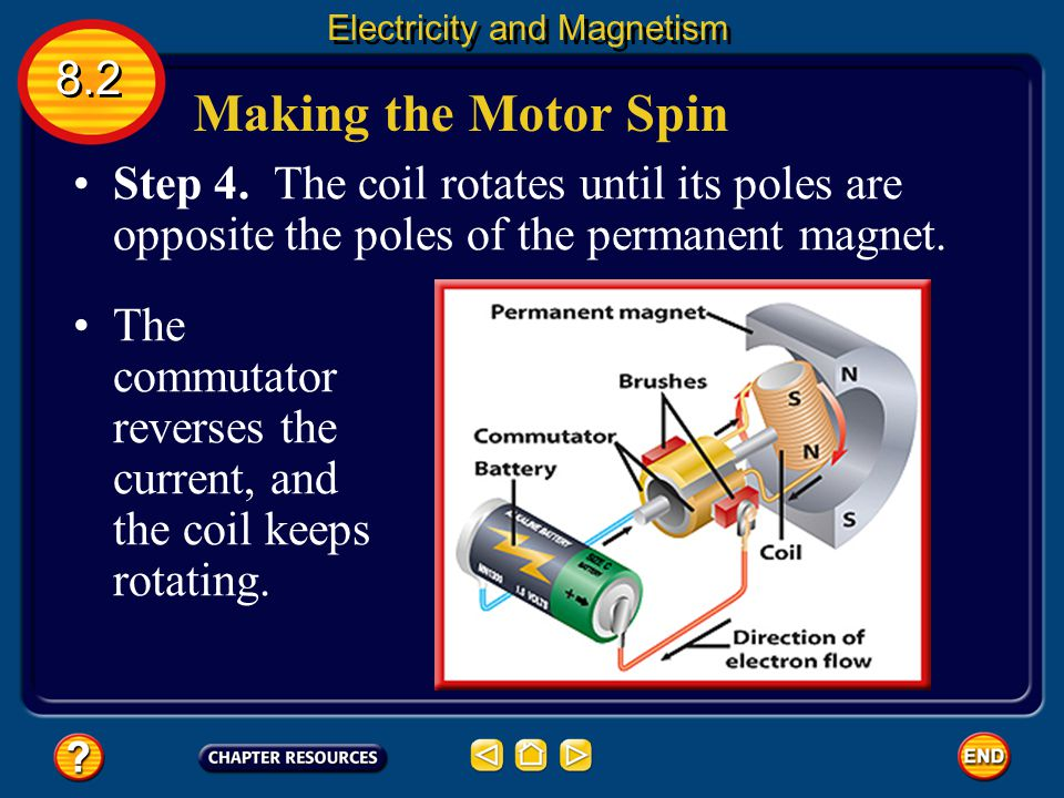 Making the Motor Spin Step 3. The commutator reverses the direction of the current in the coil. 8.2 Electricity and Magnetism This flips the north and