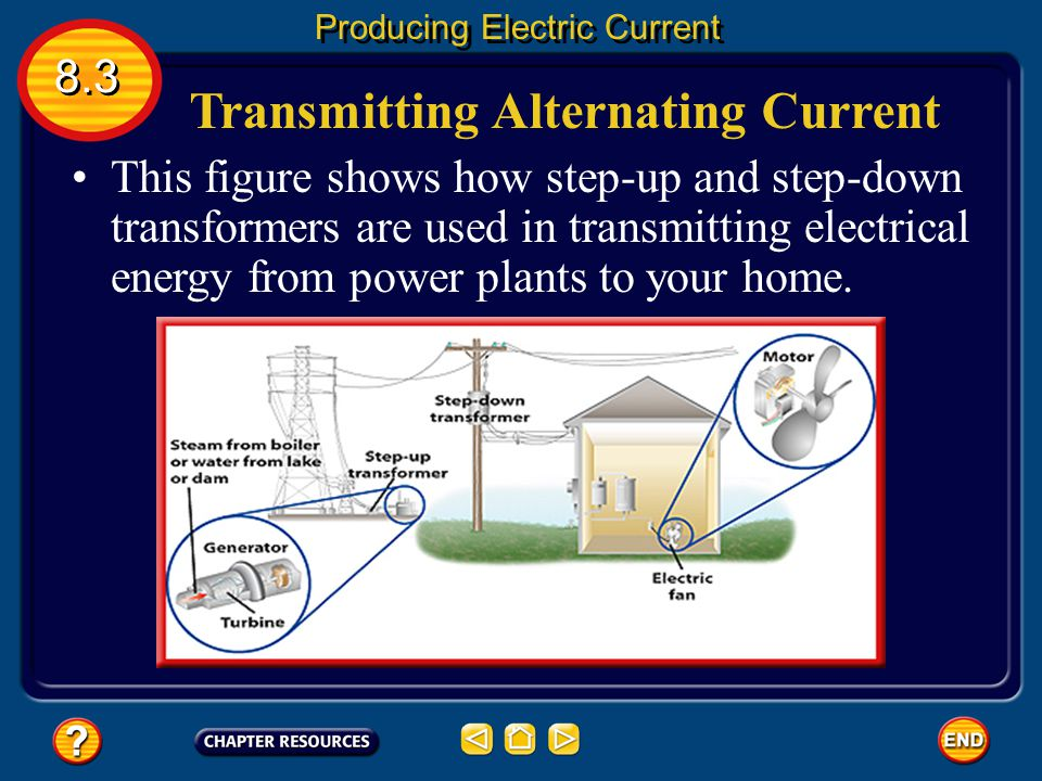 Transformers 8.3 Producing Electric Current A transformer that increases the voltage so that the output voltage is greater than the input voltage. A t