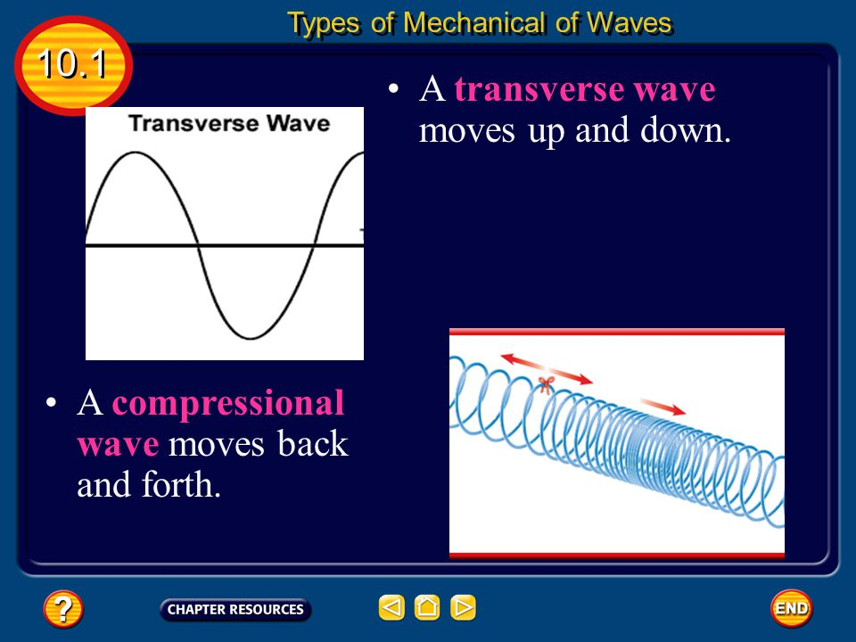 Mechanical Waves Mechanical waves are waves that travel through matter. The matter the waves travel through is called a medium. The medium can be a so