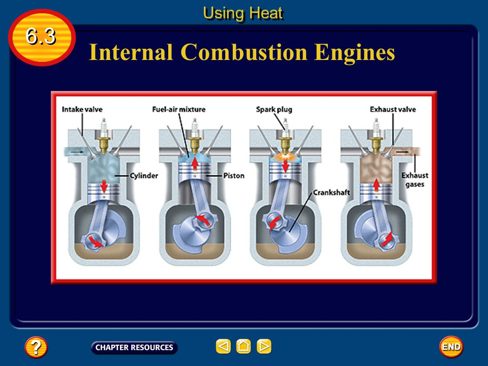 Internal Combustion Engines A car engine is an internal combustion engine 6.3 Using Heat Each cylinder contains a piston that moves up and down (a str
