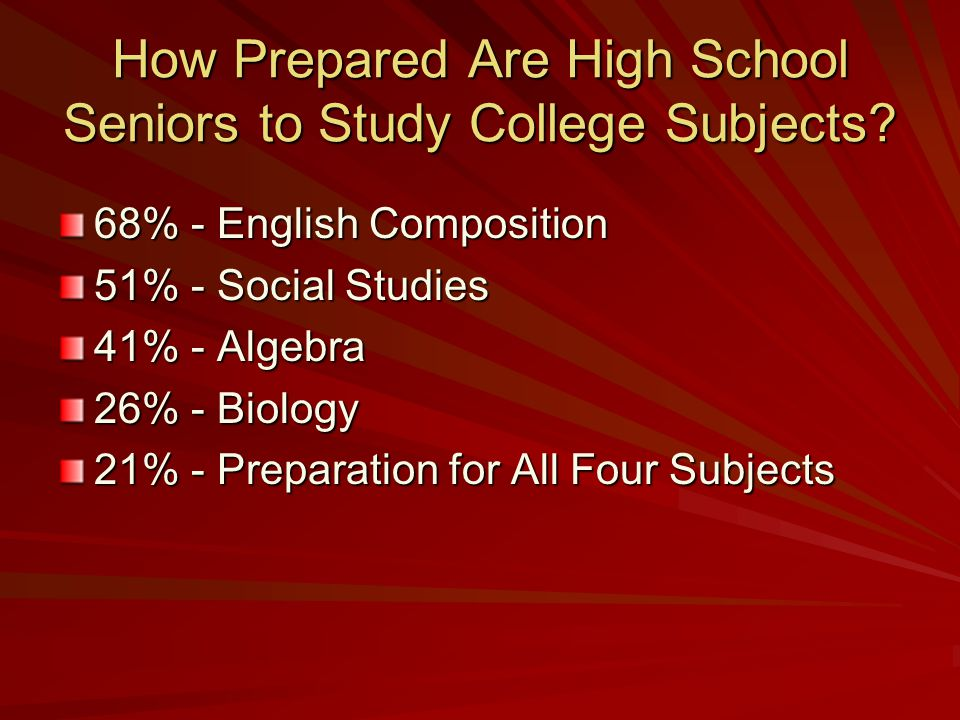 How Prepared Are High School Seniors to Study College Subjects.