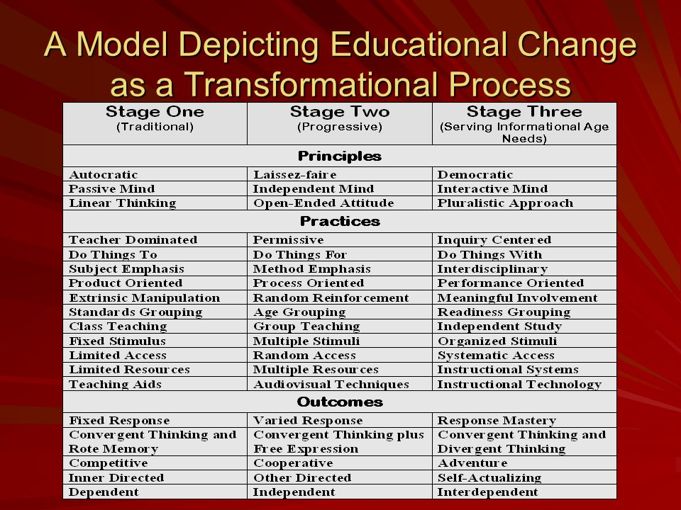 A Model Depicting Educational Change as a Transformational Process