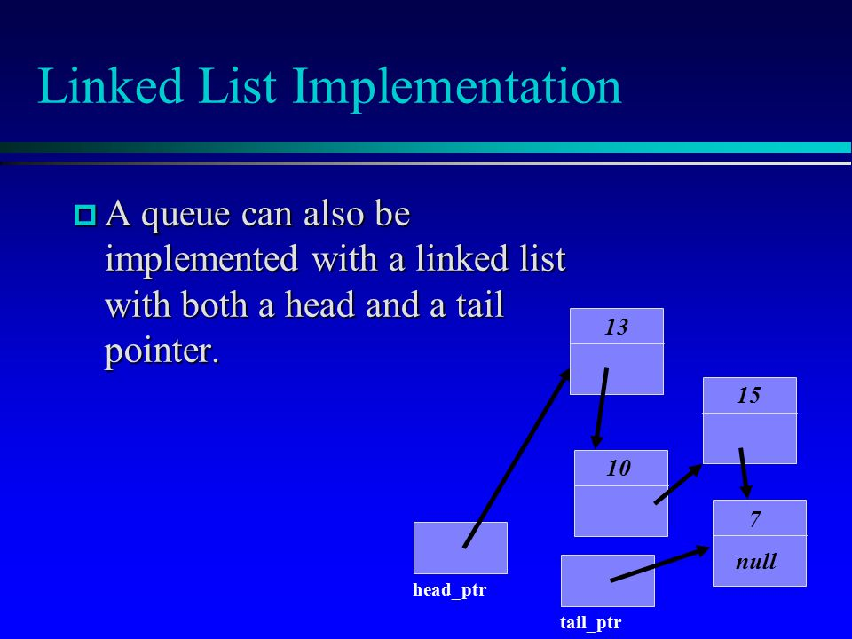 Linked List Implementation 10 15 7 null 13  A queue can also be implemented with a linked list with both a head and a tail pointer.