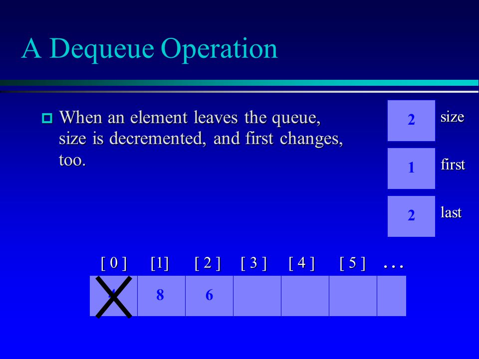A Dequeue Operation  When an element leaves the queue, size is decremented, and first changes, too.