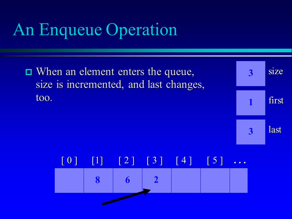 An Enqueue Operation  When an element enters the queue, size is incremented, and last changes, too.