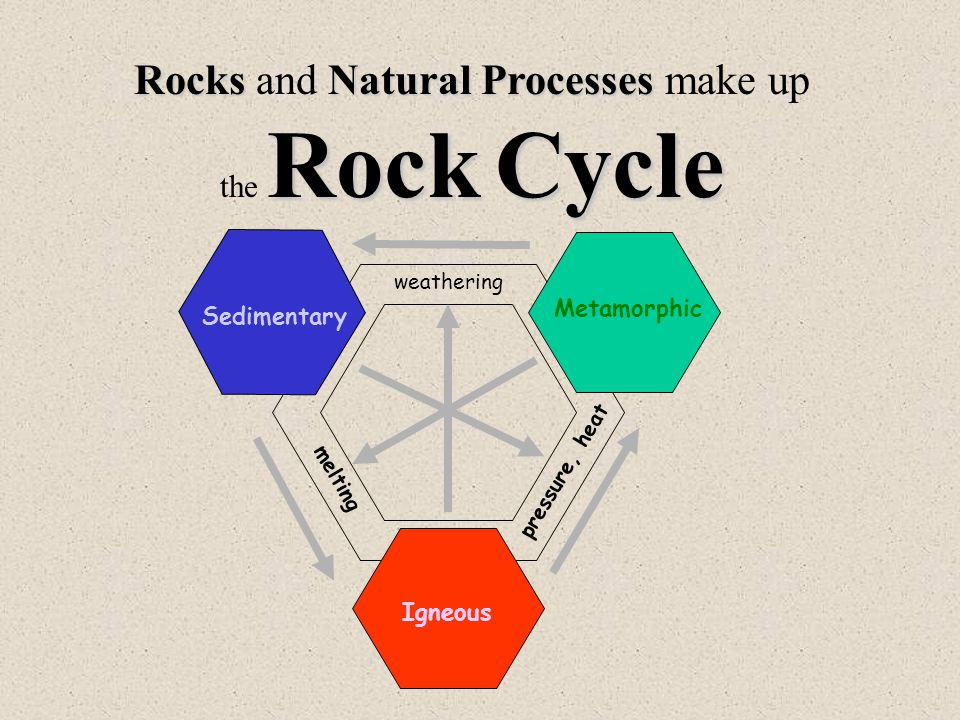 RocksNatural Processes Rock Cycle Rocks and Natural Processes make up the Rock Cycle weathering melting pressure, heat Sedimentary Metamorphic Igneous