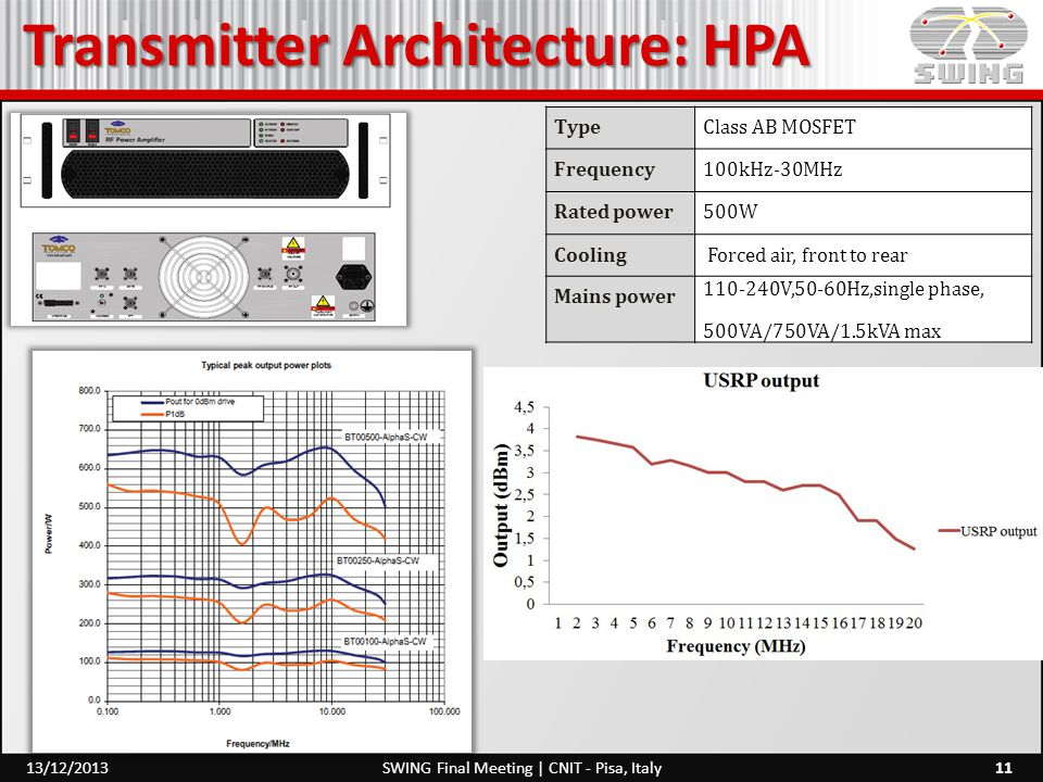 Transmitter Architecture: HPA 11SWING Final Meeting | CNIT - Pisa, Italy13/12/2013 TypeClass AB MOSFET Frequency100kHz-30MHz Rated power500W Cooling F