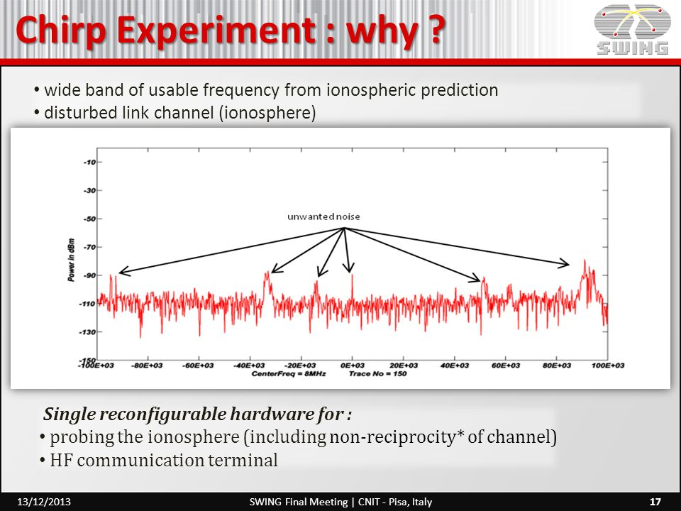 Chirp Experiment : why ? 17SWING Final Meeting | CNIT - Pisa, Italy13/12/2013 Single reconfigurable hardware for : probing the ionosphere (including n