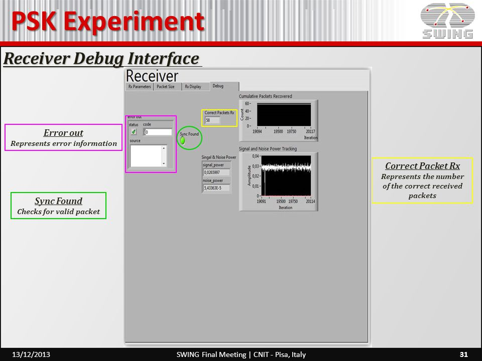 PSK Experiment 31SWING Final Meeting | CNIT - Pisa, Italy13/12/2013 Receiver Debug Interface Sync Found Checks for valid packet Error out Represents e