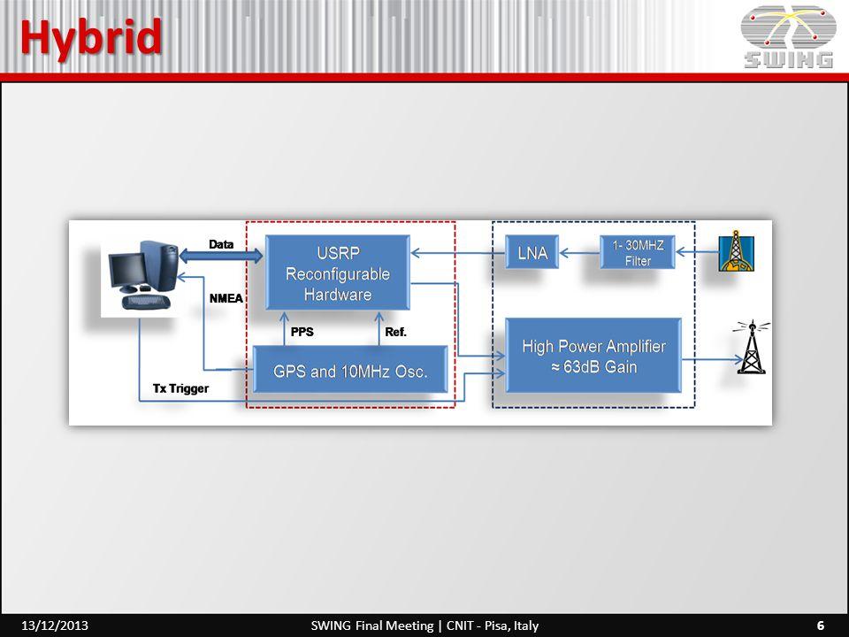 Hybrid 6SWING Final Meeting | CNIT - Pisa, Italy13/12/2013