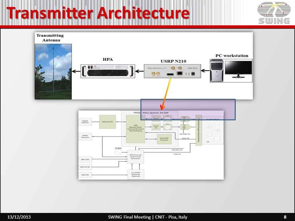 Transmitter Architecture 8SWING Final Meeting | CNIT - Pisa, Italy13/12/2013