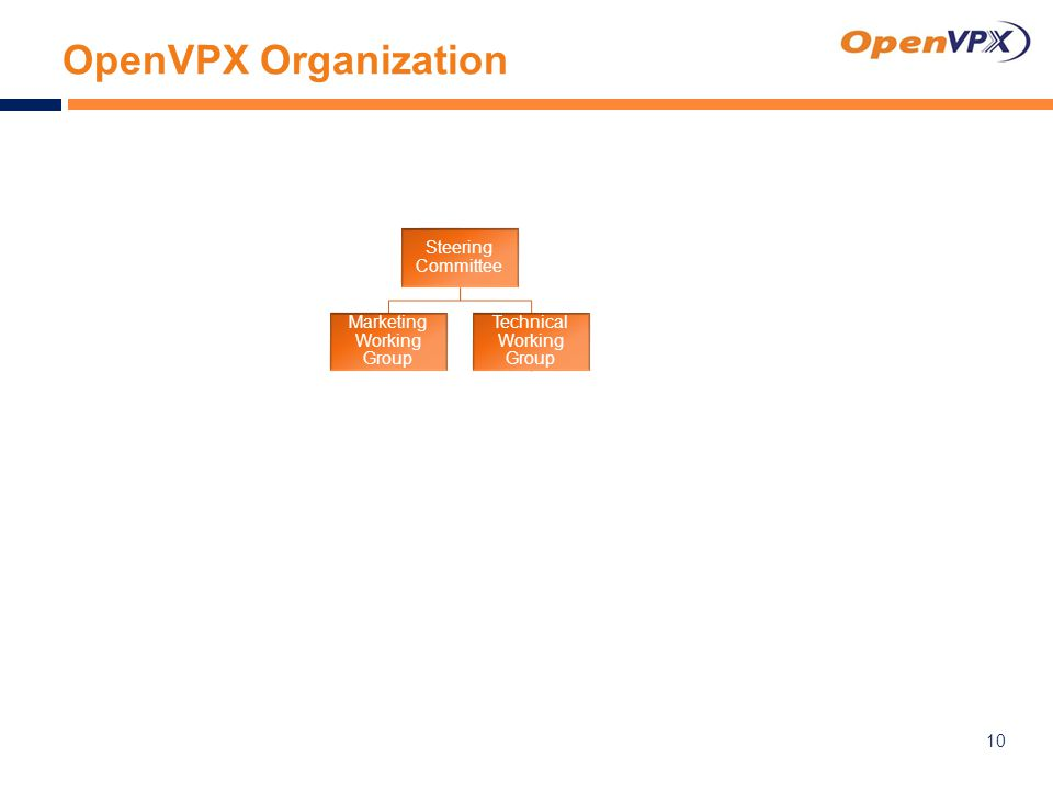 OpenVPX Organization 10 Steering Committee Marketing Working Group Technical Working Group Taxonomy and Terminology Utility Plane Power Distribution Management (46.11) Backplane 3U 6U Development Chassis Compliance