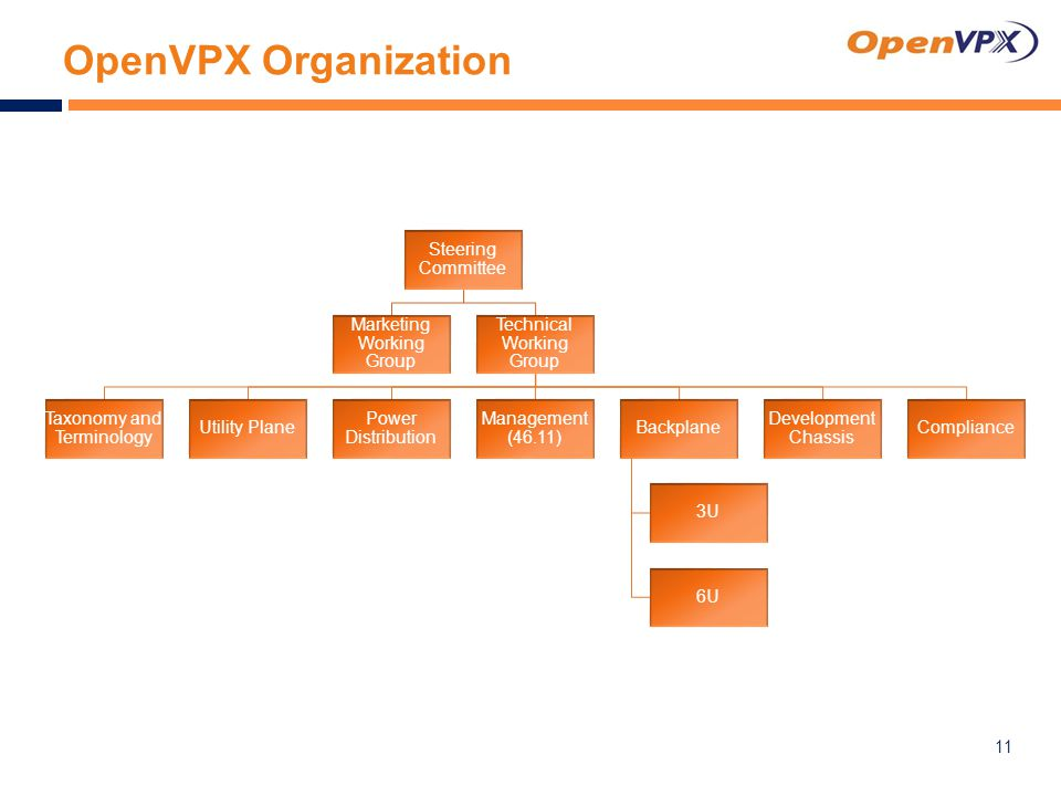 OpenVPX Organization 11 Steering Committee Marketing Working Group Technical Working Group Taxonomy and Terminology Utility Plane Power Distribution Management (46.11) Backplane 3U 6U Development Chassis Compliance