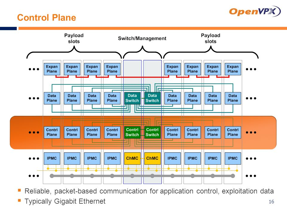 Control Plane  Reliable, packet-based communication for application control, exploitation data  Typically Gigabit Ethernet 16