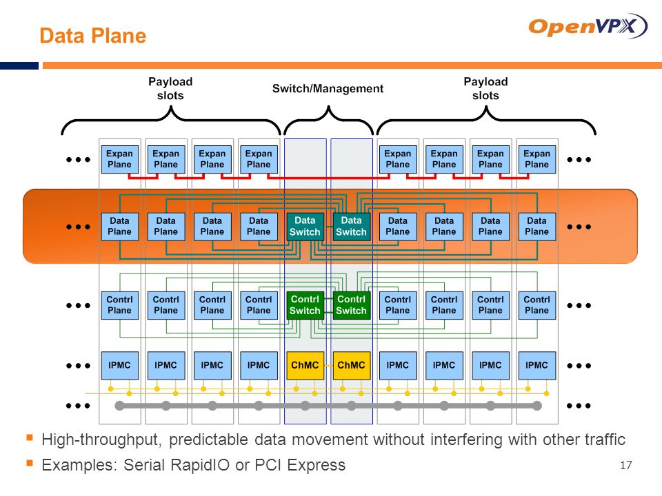 Data Plane  High-throughput, predictable data movement without interfering with other traffic  Examples: Serial RapidIO or PCI Express 17