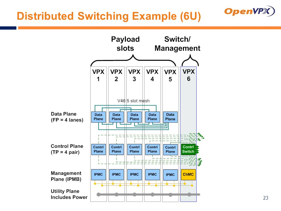 Distributed Switching Example (6U) 23