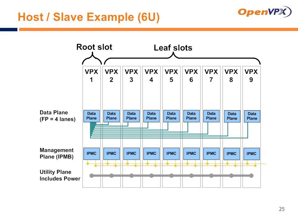 Host / Slave Example (6U) 25