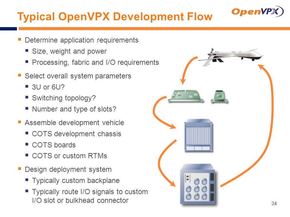Typical OpenVPX Development Flow  Determine application requirements  Size, weight and power  Processing, fabric and I/O requirements  Select overall system parameters  3U or 6U.
