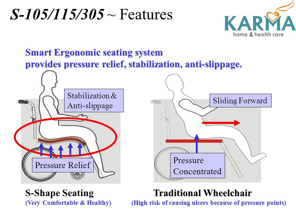S-105/115/305 ~ Features Smart Ergonomic seating system provides pressure relief, stabilization, anti-slippage. Traditional Wheelchair Traditional Whe
