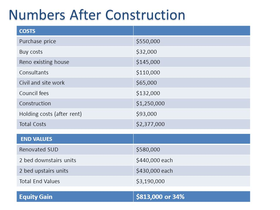 Numbers After Construction END VALUES Renovated SUD$580,000 2 bed downstairs units$440,000 each 2 bed upstairs units$430,000 each Total End Values$3,1
