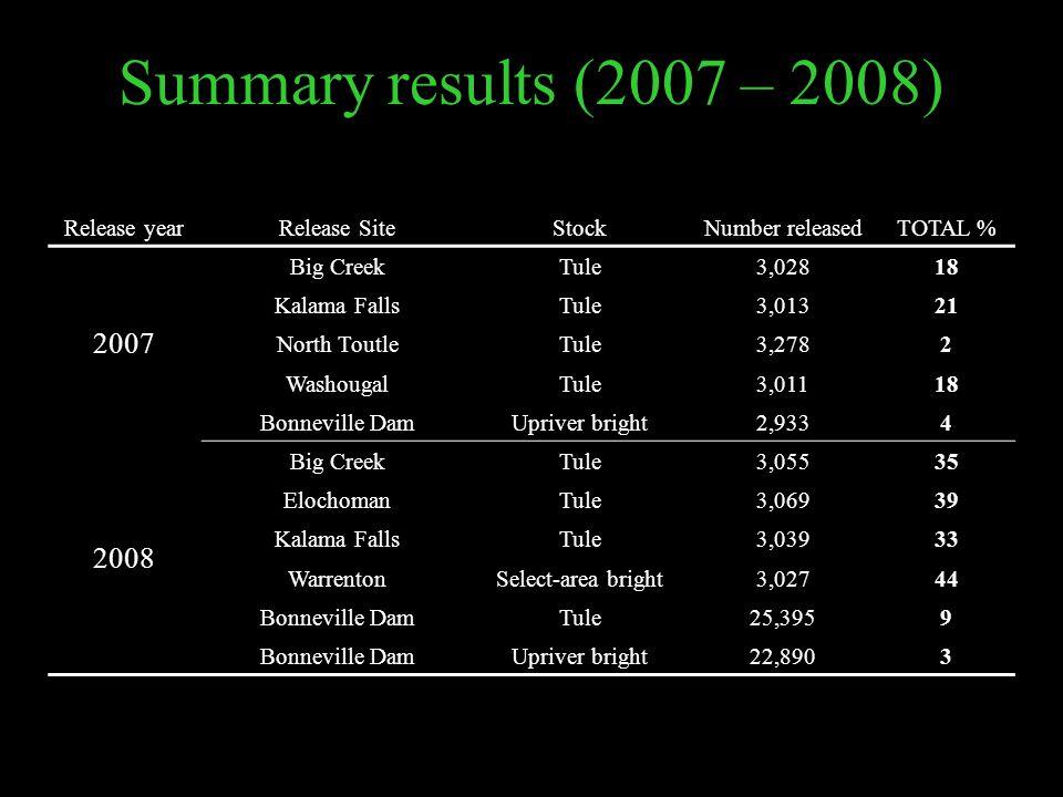 Summary results (2007 – 2008) Release yearRelease SiteStockNumber releasedTOTAL % 2007 Big CreekTule3,02818 Kalama FallsTule3,01321 North ToutleTule3,2782 WashougalTule3,01118 Bonneville DamUpriver bright2,9334 2008 Big CreekTule3,05535 ElochomanTule3,06939 Kalama FallsTule3,03933 WarrentonSelect-area bright3,02744 Bonneville DamTule25,3959 Bonneville DamUpriver bright22,8903