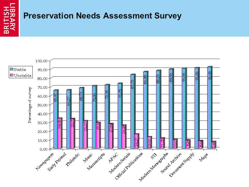 Preservation Needs Assessment Survey