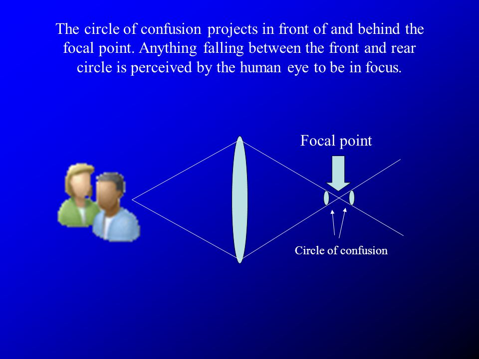 The circle of confusion projects in front of and behind the focal point.