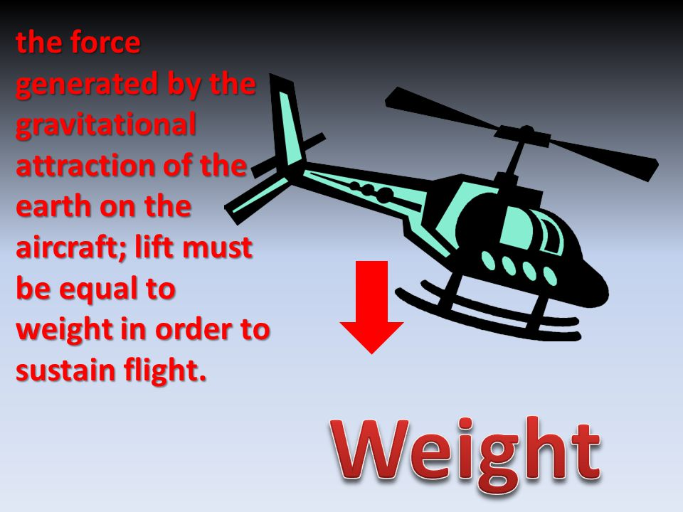 the force generated by the gravitational attraction of the earth on the aircraft; lift must be equal to weight in order to sustain flight.