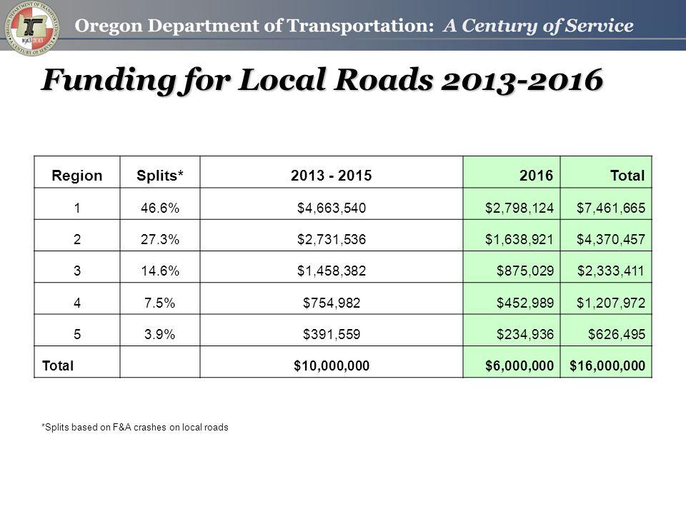 Funding for Local Roads 2013-2016 RegionSplits*2013 - 20152016Total 146.6%$4,663,540$2,798,124$7,461,665 227.3%$2,731,536$1,638,921$4,370,457 314.6%$1