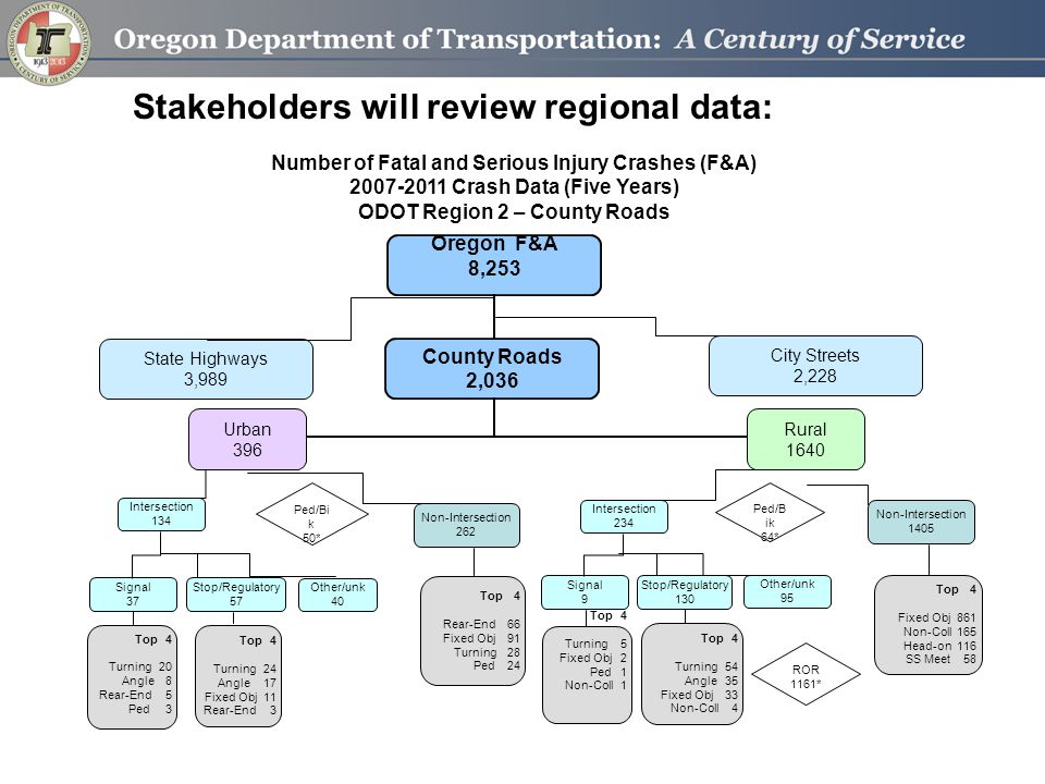 Stakeholders will review regional data: Number of Fatal and Serious Injury Crashes (F&A) 2007-2011 Crash Data (Five Years) ODOT Region 2 – County Road