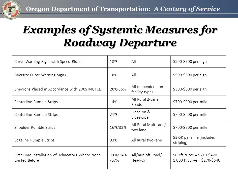 Examples of Systemic Measures for Roadway Departure Curve Warning Signs with Speed Riders13%All$500-$700 per sign Oversize Curve Warning Signs18%All$5