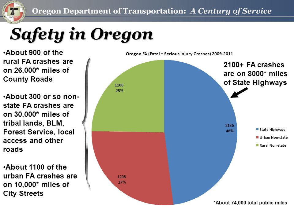 Oregon FA (Fatal + Serious Injury Crashes) 2009-2011 2136 48% 1208 27% 1106 25% State Highways Urban Non-state Rural Non-state About 900 of the rural FA crashes are on 26,000* miles of County Roads About 300 or so non- state FA crashes are on 30,000* miles of tribal lands, BLM, Forest Service, local access and other roads About 1100 of the urban FA crashes are on 10,000* miles of City Streets 2100+ FA crashes are on 8000* miles of State Highways *About 74,000 total public miles Safety in Oregon