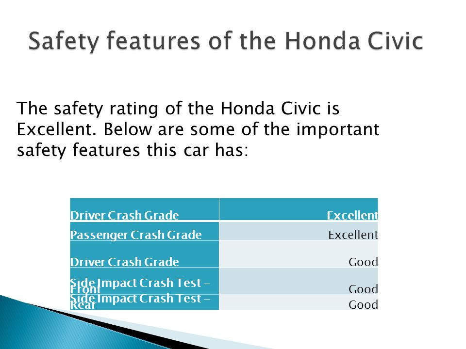 The safety rating of the Honda Civic is Excellent.